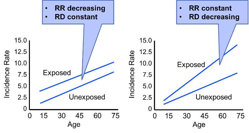 for data port wiring diagram effect measure modification confounding data diagram #5