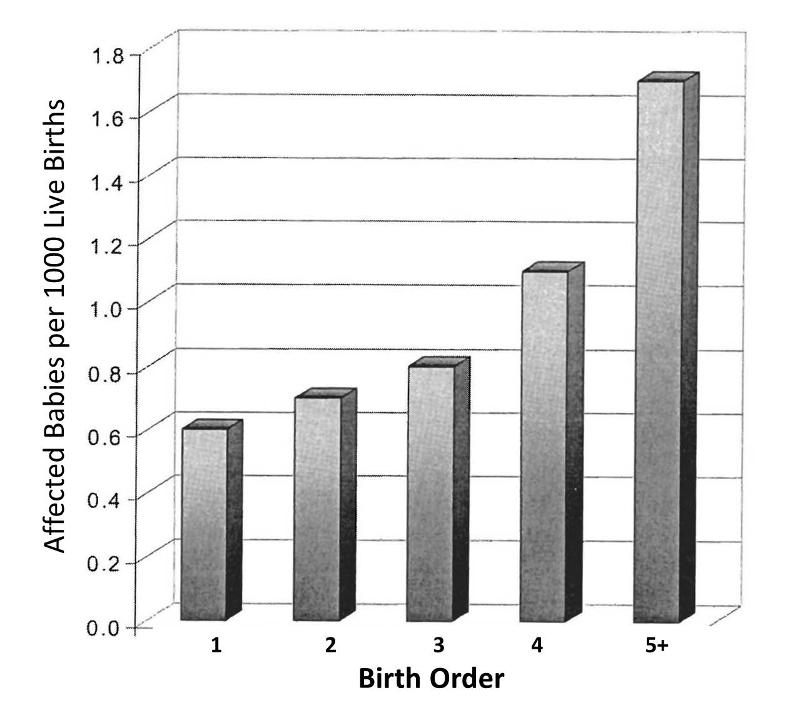 Bar Graph Showing That The Frequency Of Down Syndrome Increases With Birth Order Is