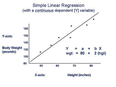Simple linear regression formula