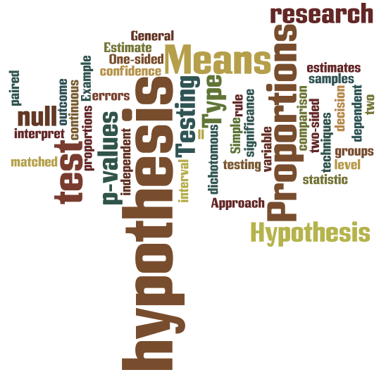 Hypothesis Testing For Means Proportions