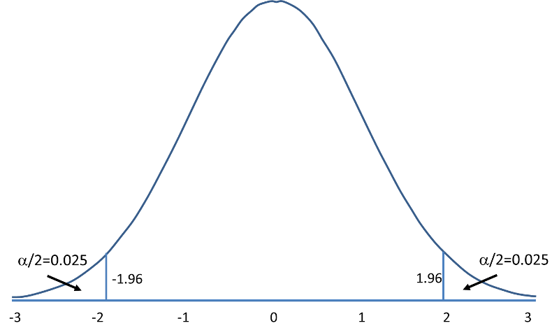 Standard Normal Distribution With Two Tails