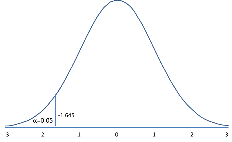 Hypothesis Testing Upper Lower And Two Tailed Tests