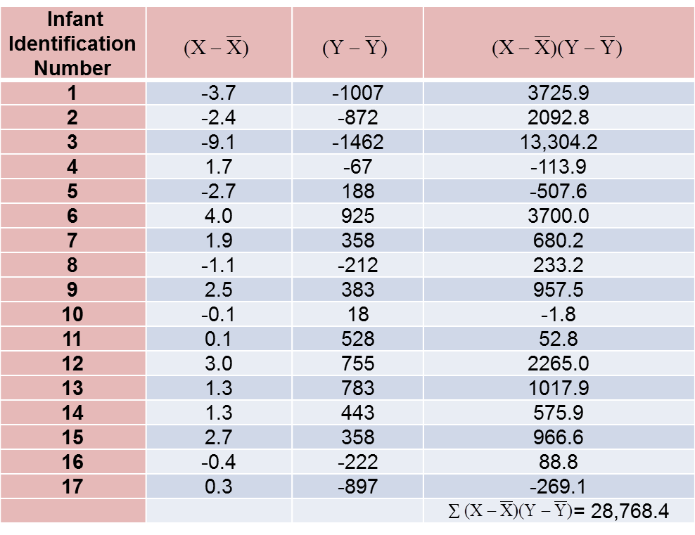Introduction to Correlation and Regression Analysis