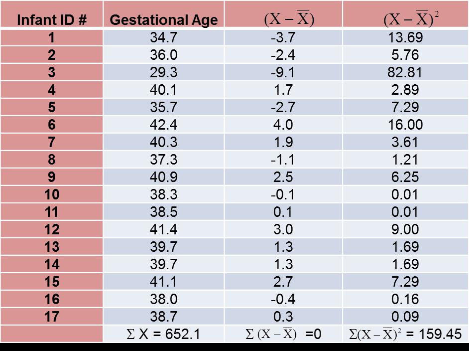 GestationCorrelationCompTable.png