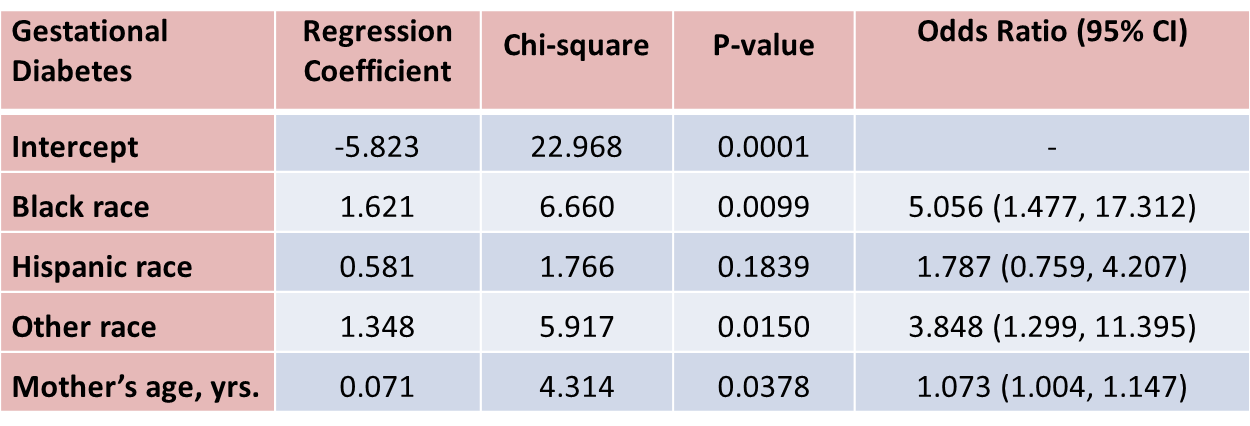 logistisches regressionsmodell excel