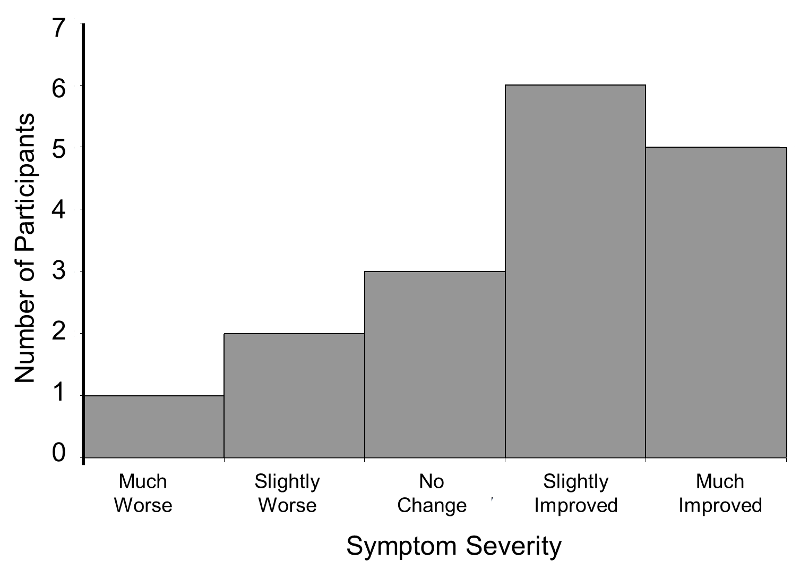 When to use a nonparametric test histogram showing the number of participants with various categories of symptom severity the distribution is ccuart Gallery