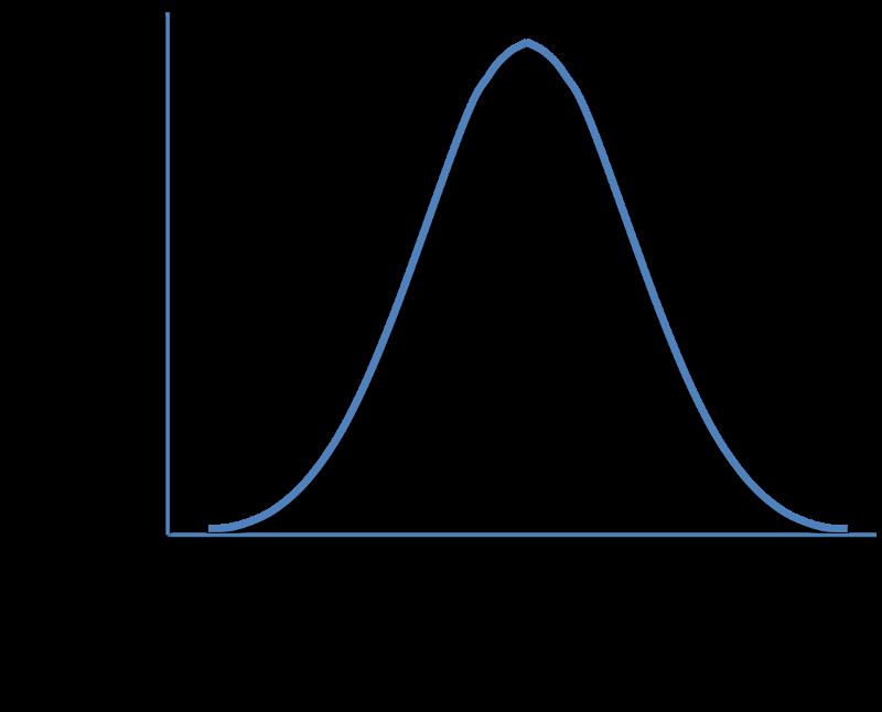 Gaussian weighting