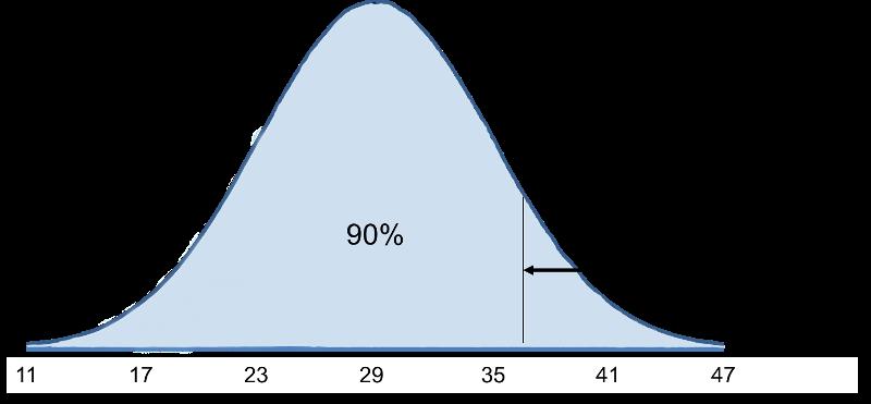 Computing Percentiles
