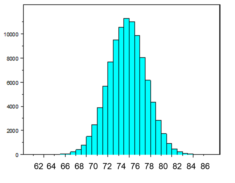 Normal Distribution True Population Mean