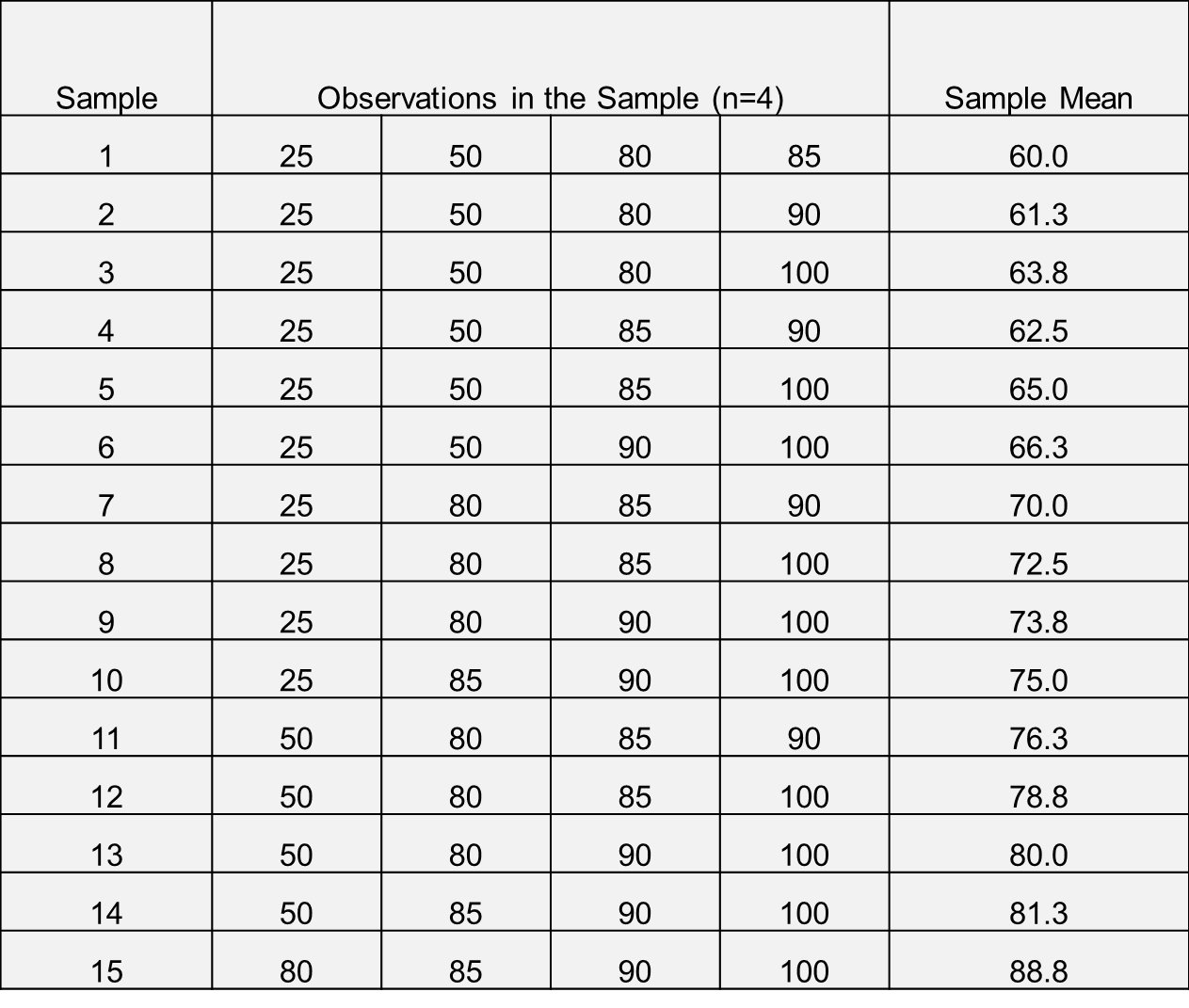 Sampling Distributions Z Score Table Percentile