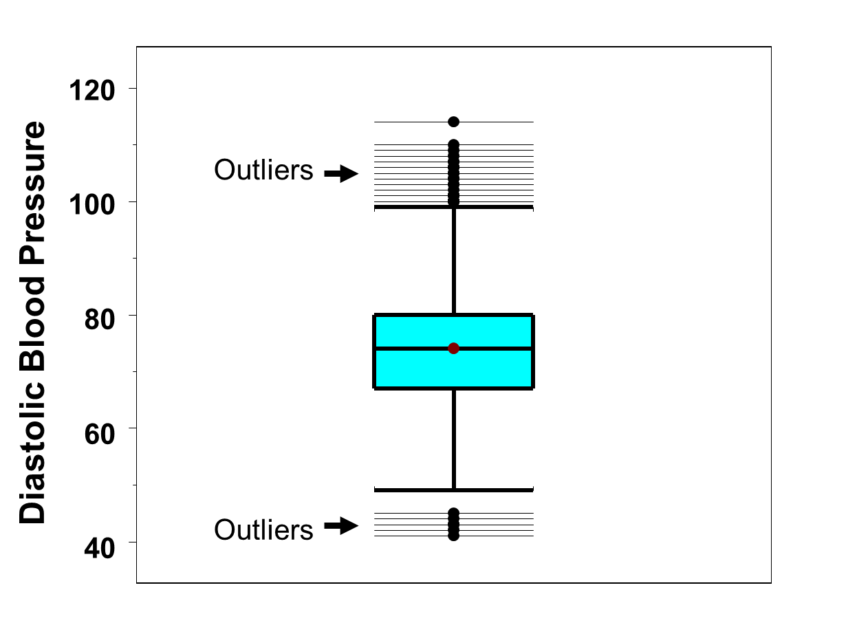 box whisker plot