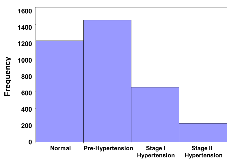 Graphical summaries for discrete variables histogram showing frequency of normal pre hypertension stage 1 hypertension and stage ccuart Choice Image