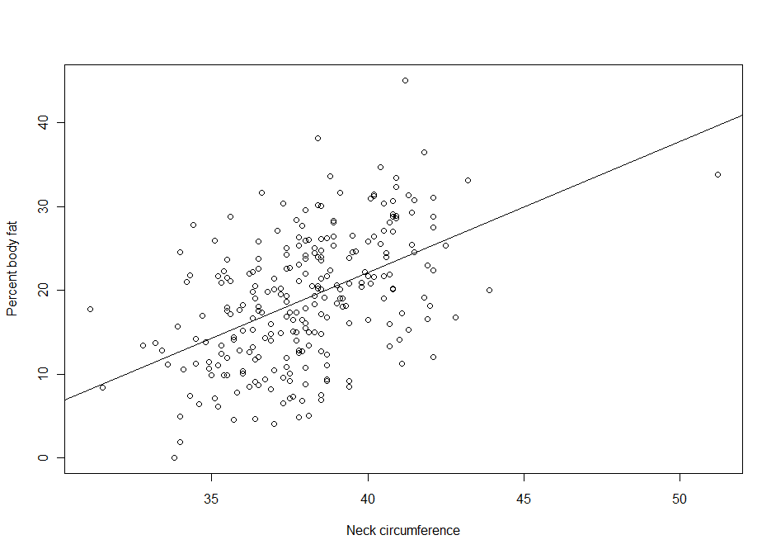 Correlation and Regression with R