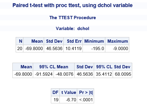The bootstrap statement for t tests in sas | proc-x. Com.