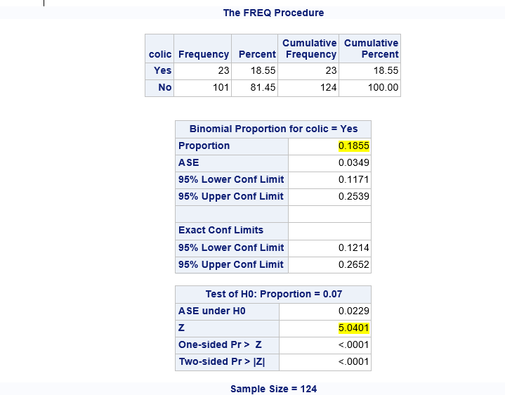 One Sample Test of Proportions Using SAS: proc freq on