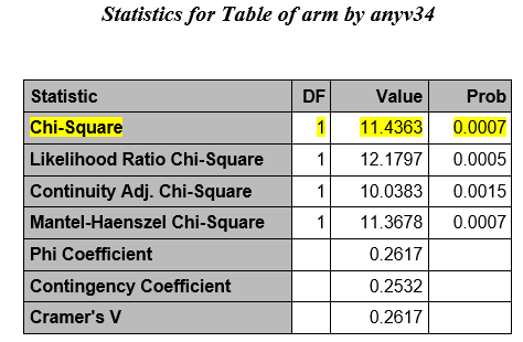 Using proc freq to perform chi square tests the 2 x 2 table is produced as above plus the following output the highlighted row contains the chi square statistic watchthetrailerfo