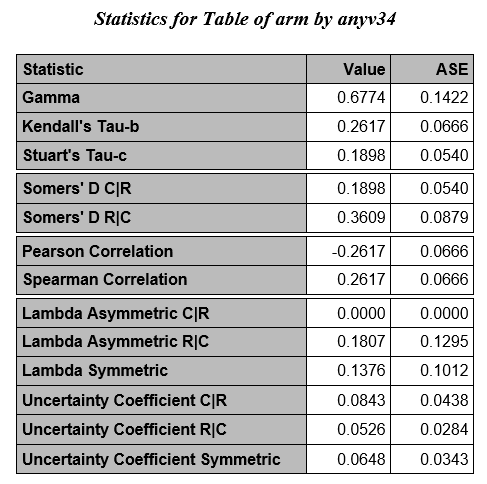 Analysis of Categorical Data