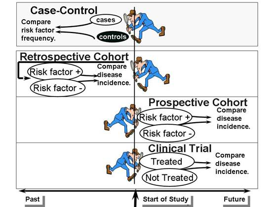 case cohort study design definition Understanding retrospective vs prospective study designs clinical study design jargon cohort – uses and abuses.