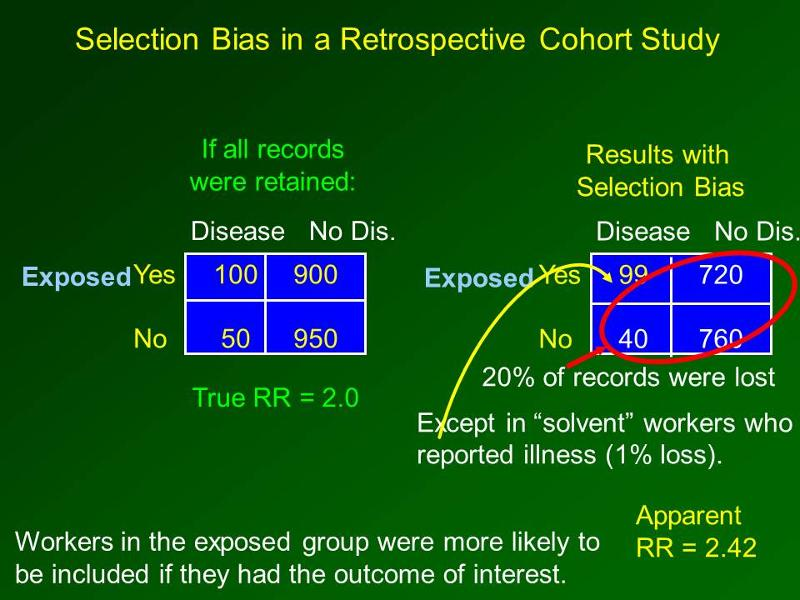 Bias in Case–Control Studies - Shapiro - 2005 - Major ...