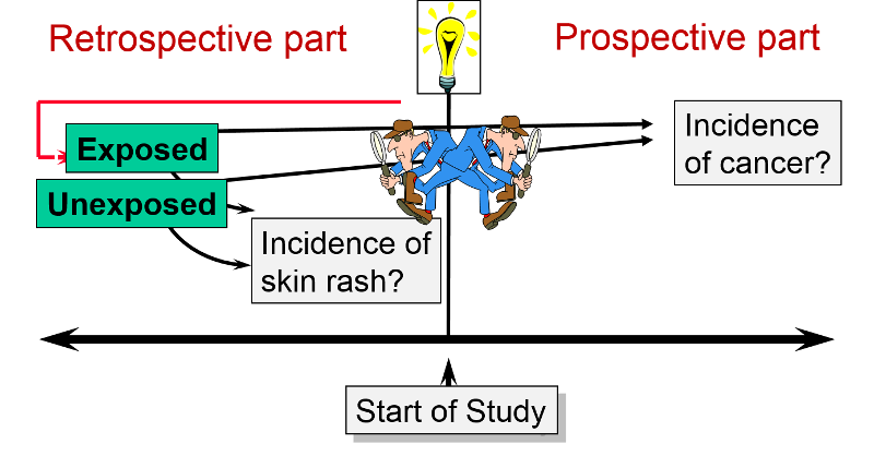Prospective and Retrospective Cohort Studies