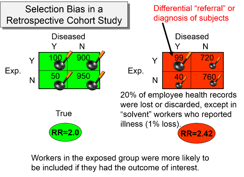 case controlled study bias Common sources of bias in a case-control study  selection bias in case-control studies selection bias is a  intervention studies and randomised controlled.