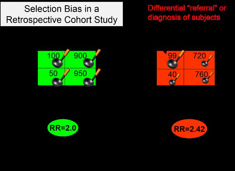 CASP Cohort Study Checklist Download | Confounding ...