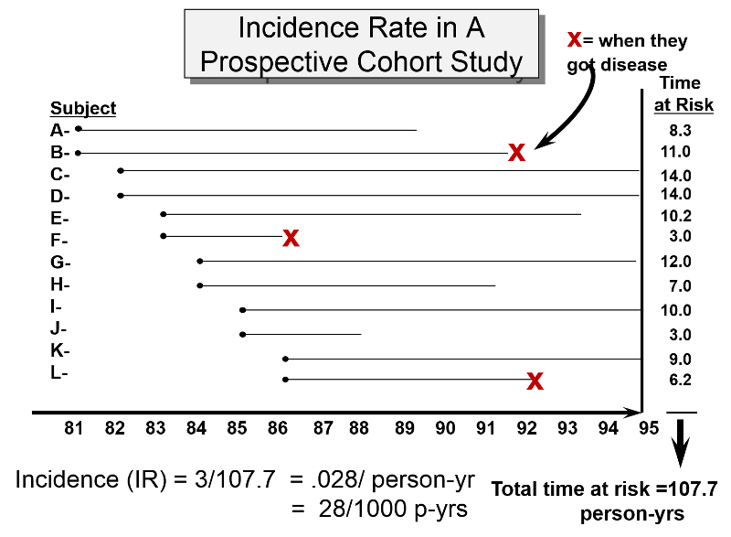 case cohort study epidemiology When carefully planned and analysed, the case-cohort design is a powerful choice for follow-up studies with multiple event types of interest while the literature is.
