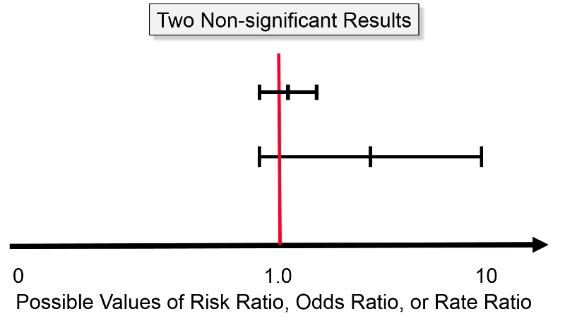 A Narrow Confidence Interval And Wide Both Include The Null Value