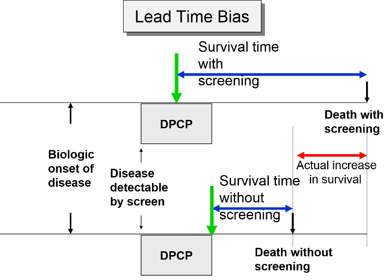 bias in how the other half lives Confirmation bias is the tendency to accept evidence that confirms our beliefs and to reject evidence that contradicts them  'we hear and apprehend only what we already half know' the truism,  perceptual defense bias like other biases, the confirmation bias also has an opposite which traditionally has been termed perceptual defense bias.
