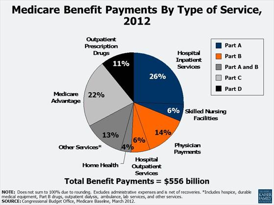 healthcare payment types Hps is proud to be serving employers as well as most health systems and providers, in partnership with benefit consultants and independent third party administrators all over wisconsin hps is committed to transforming healthcare in wisconsin.