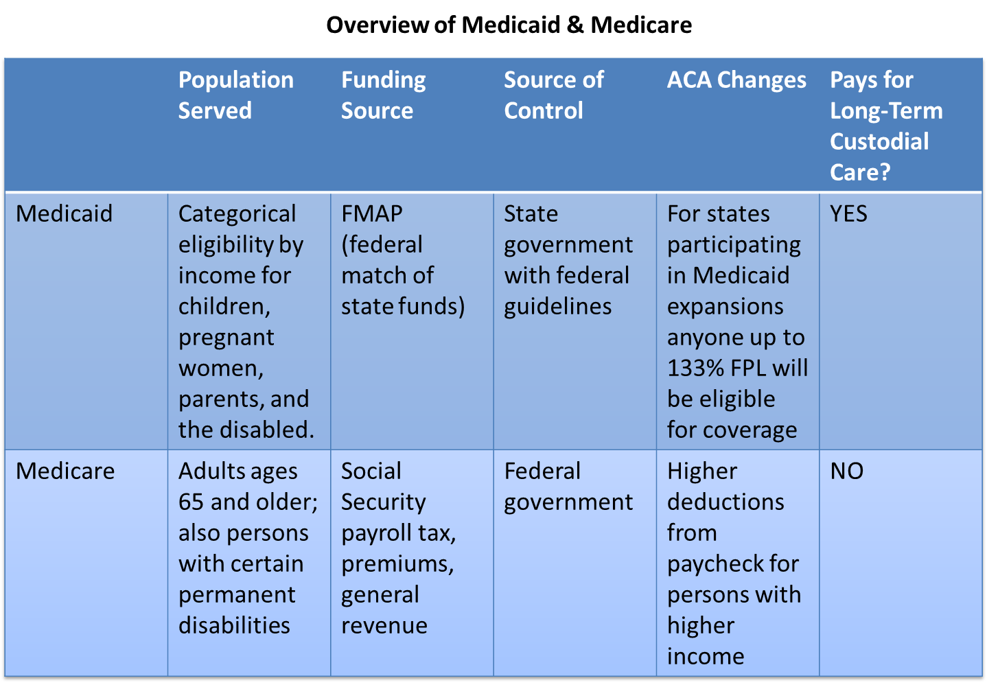 Medicare and Medicaid.