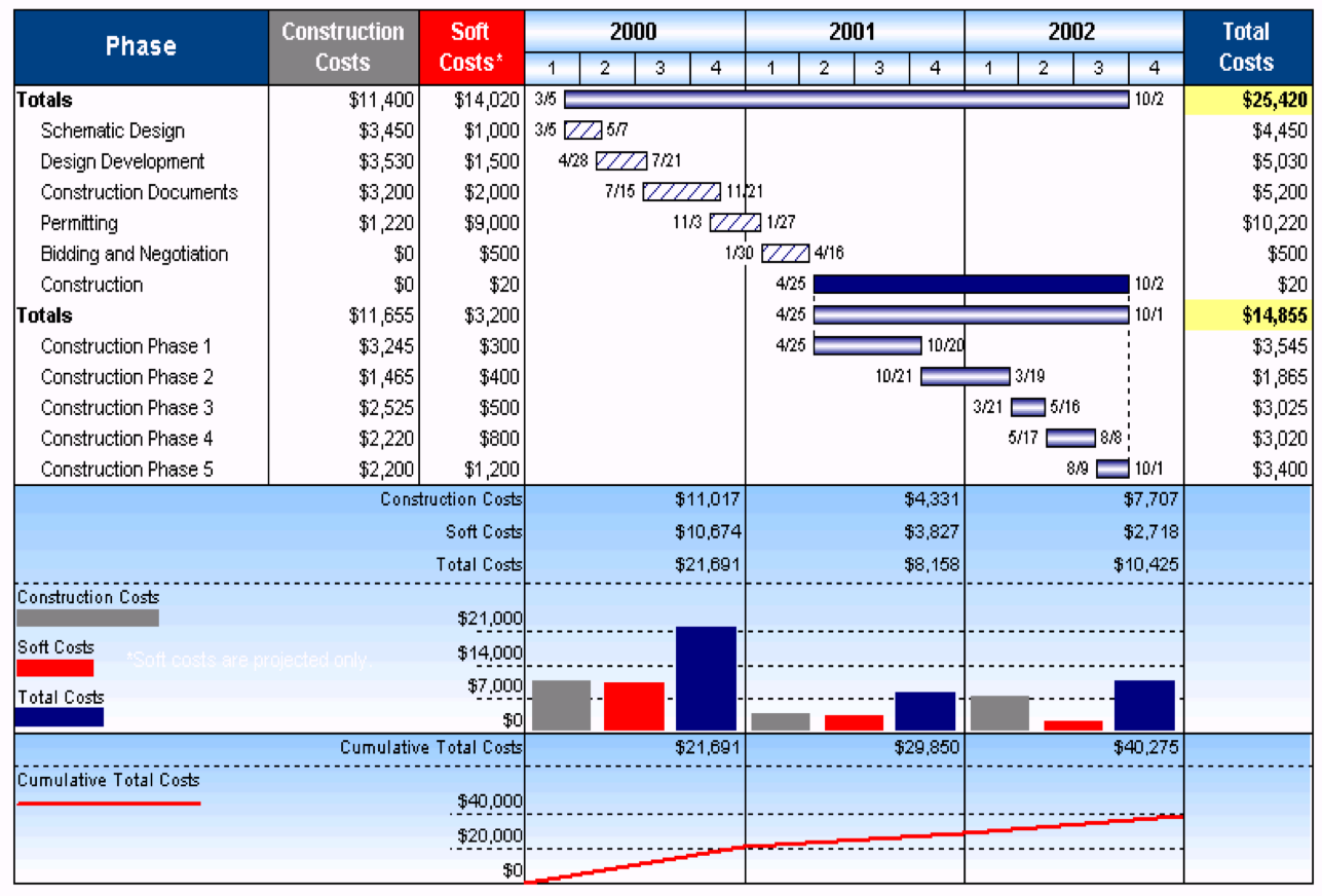 Gantt charts as planning tools as nvjuhfo Images