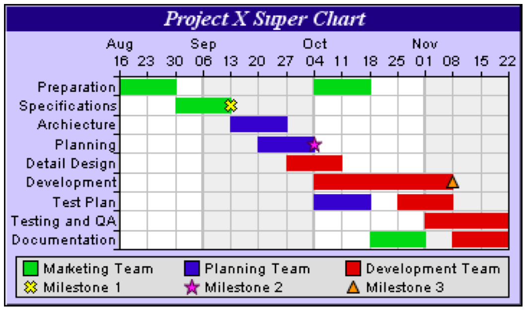 Gantt Charts As Planning Tools