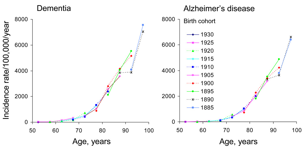an analysis of the incidences of alzheimers disease in the united states