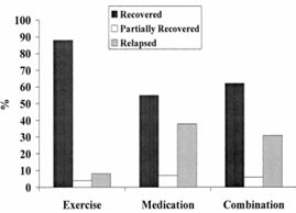 Exercise and its effect on depression