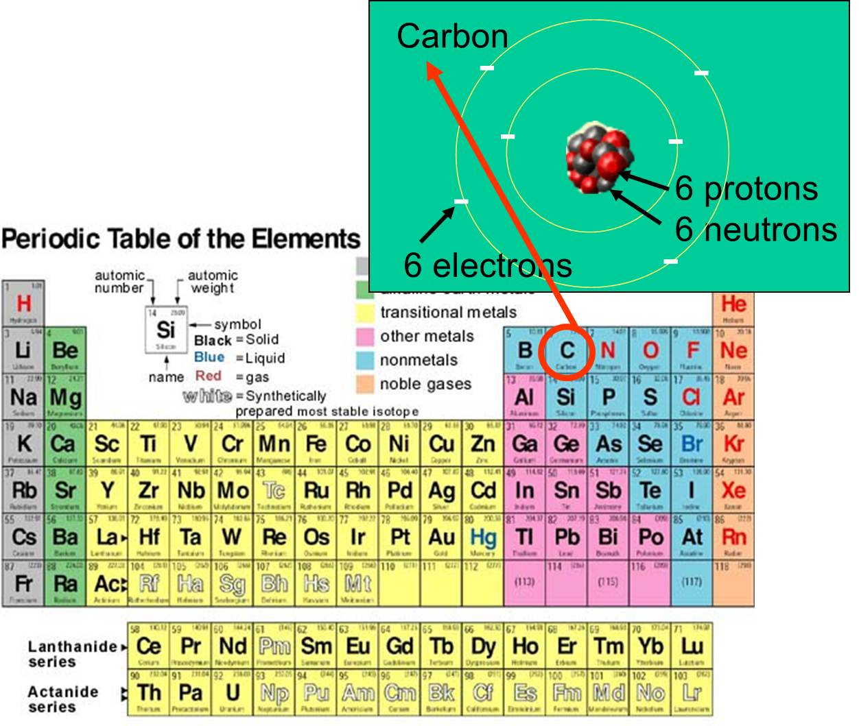 Chemical elements atoms urtaz