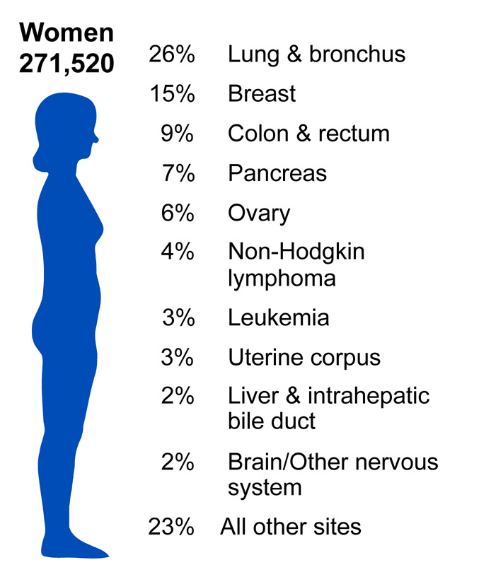 the most common kinds of cancer Learn about the types of thyroid cancer follicular carcinoma is the second most common type of thyroid cancer, and accounts for approximately one out of 10 cases.