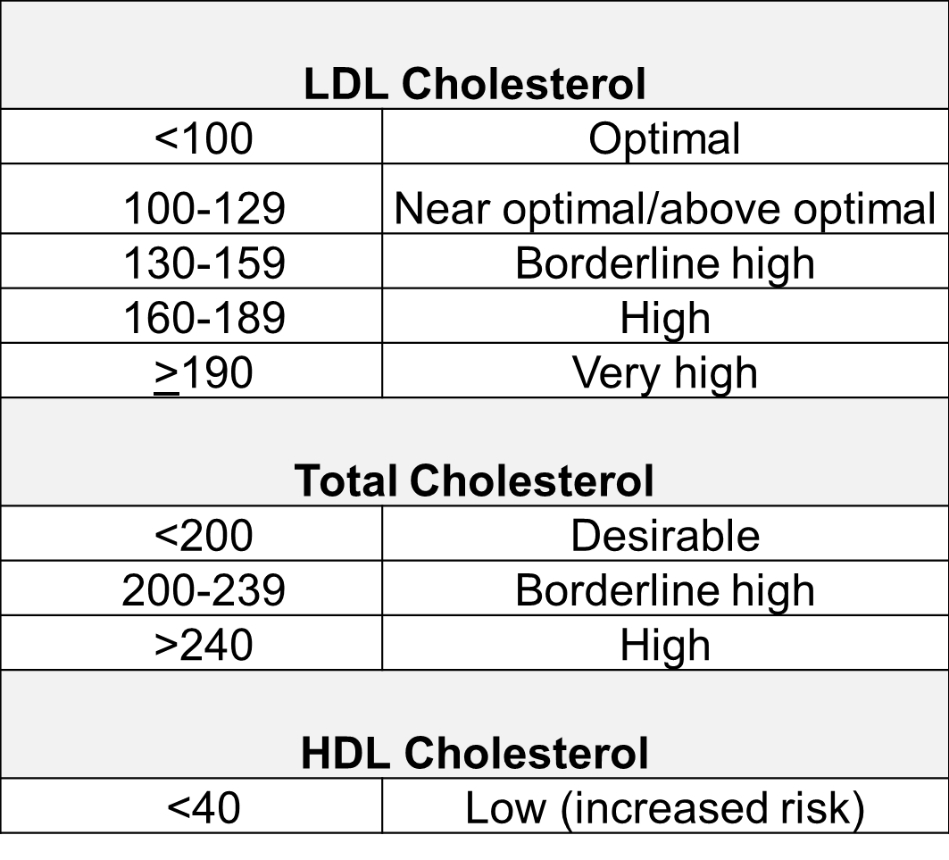 Cholesterol Risk Categories.png