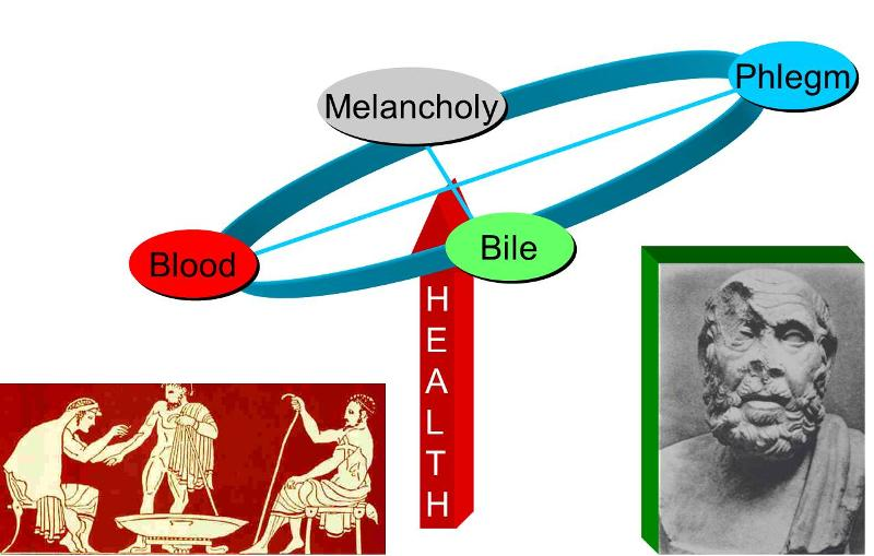 Early Concepts of Disease