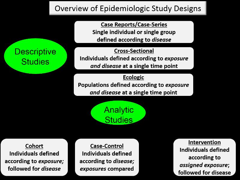 Module 4 Epidemiologic Study Designs 1