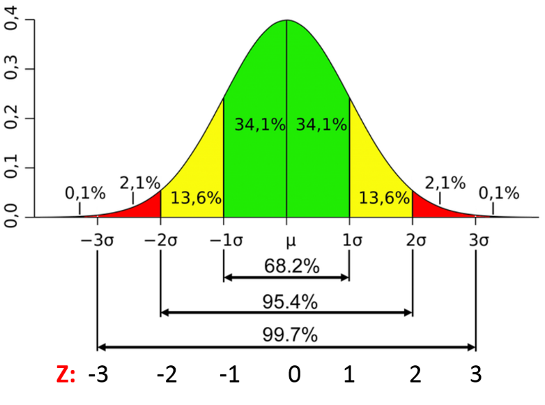 Characteristics of a Normal Distribution