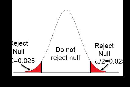 two-tailed test에 대한 이미지 검색결과
