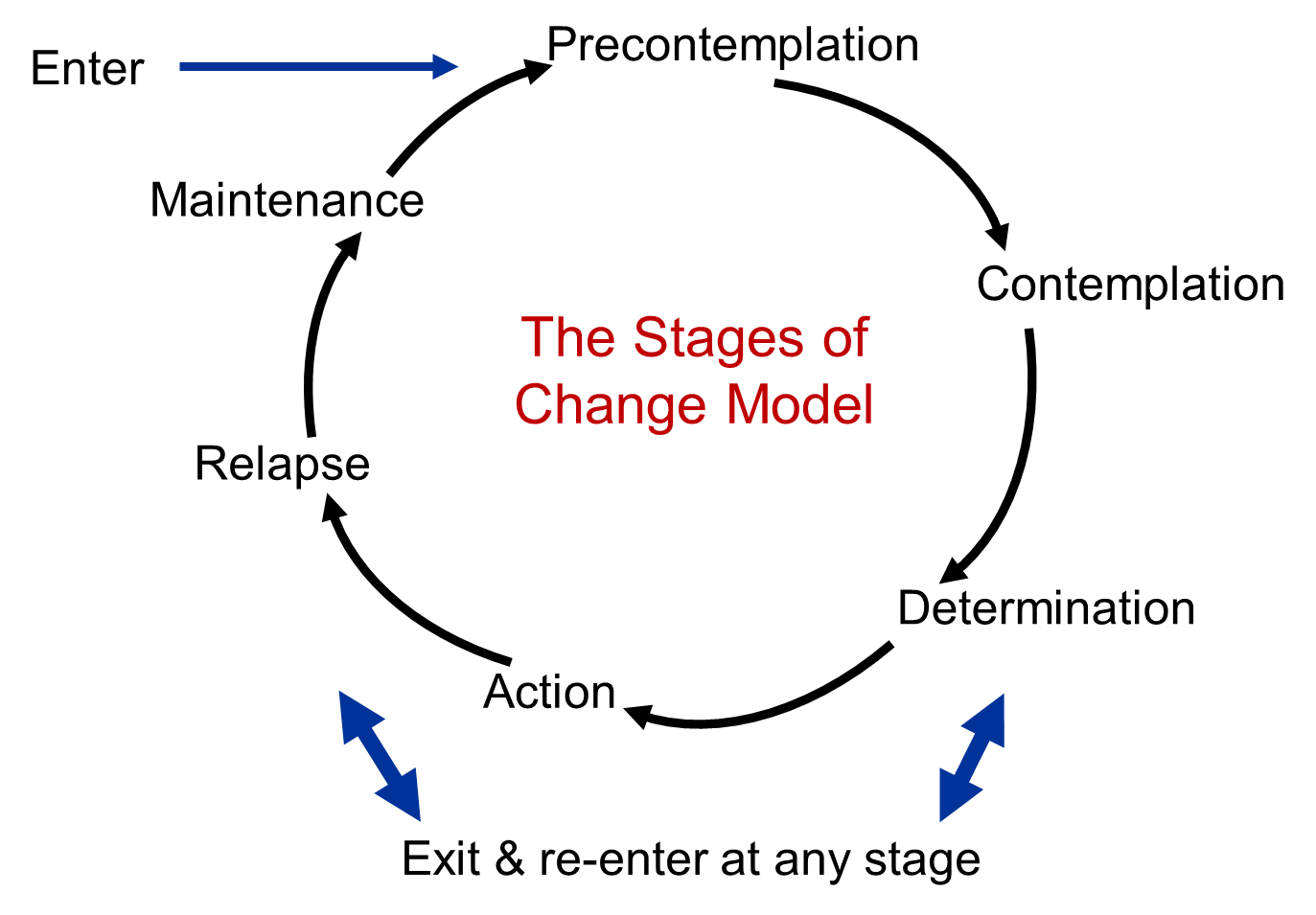 Behavioral Change Models – Stages of Change Worksheet