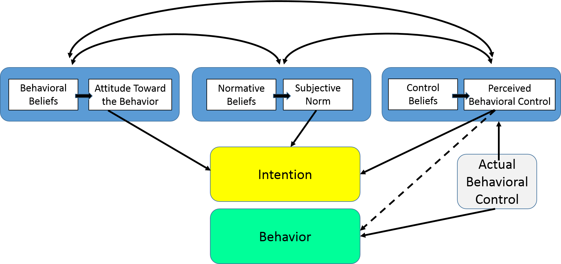 Behavioral change models this construct of the theory was added later and created the shift from the theory of reasoned action to the theory of planned behavior malvernweather Choice Image