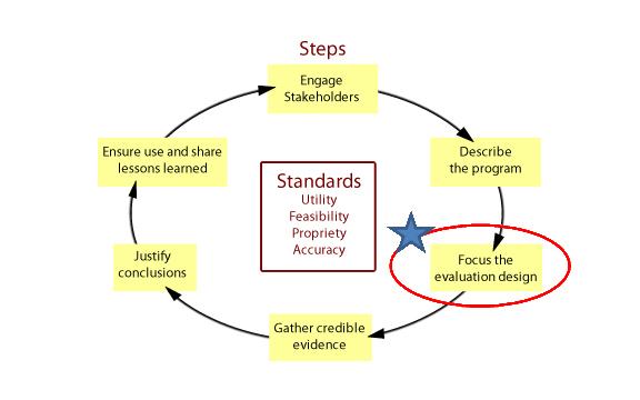 Focus on Evaluation Design