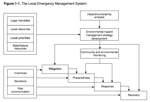 Diagram Of The Local Emergency Management System