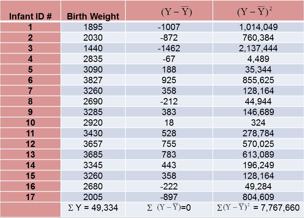 methods of establishing correlation between variables