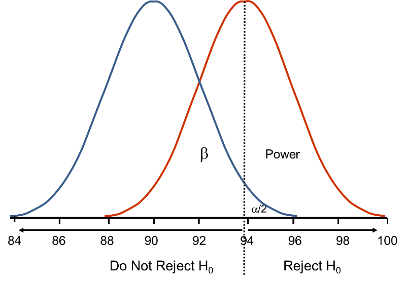Statistical Power Explained