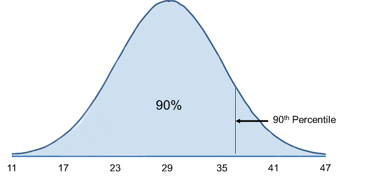 Computing percentiles standard distribution of male bmi showing the 90th percentile somwhere to the right of the mean to compute ccuart Image collections
