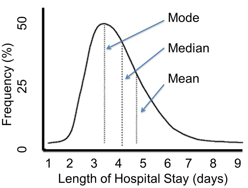 The normal distribution a probability model for a continuous outcome frequency of varying lengths of stay in a hospital in days ccuart Images